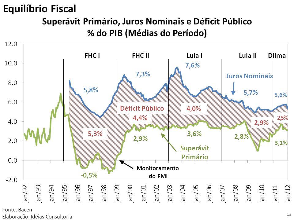 Equilíbrio Fiscal Superávit Primário, Juros Nominais e Déficit Público % do PIB (Médias do Período) Fonte: Bacen Elaboração: Idéias Consultoria Monitoramento do FMI FHC IFHC IILula ILula IIDilma Superávit Primário Juros Nominais -0,5% 2,9% 3,6% 2,8% 3,1% Déficit Público 5,8% 7,3% 7,6% 5,7% 5,6% 5,3% 4,4% 4,0% 2,5% 2,9% 12