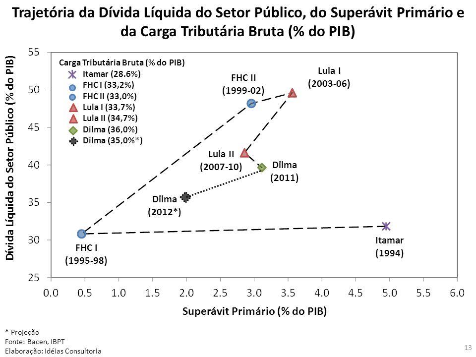 Trajetória da Dívida Líquida do Setor Público, do Superávit Primário e da Carga Tributária Bruta (% do PIB) Dívida Líquida do Setor Público (% do PIB) Superávit Primário (% do PIB) Carga Tributária Bruta (% do PIB) Itamar (28.6%) FHC I (33,2%) FHC II (33,0%) Lula I (33,7%) Lula II (34,7%) Dilma (36,0%) Dilma (35,0%*) Itamar (1994) FHC I (1995-98) FHC II (1999-02) Lula I (2003-06) Lula II (2007-10) Dilma (2011) * Projeção Fonte: Bacen, IBPT Elaboração: Idéias Consultoria 13 Dilma (2012*)