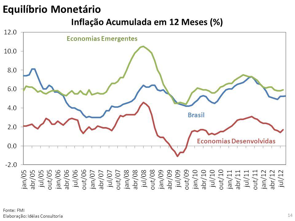 Equilíbrio Monetário Inflação Acumulada em 12 Meses (%) Fonte: FMI Elaboração: Idéias Consultoria Economias Emergentes Brasil Economias Desenvolvidas 14