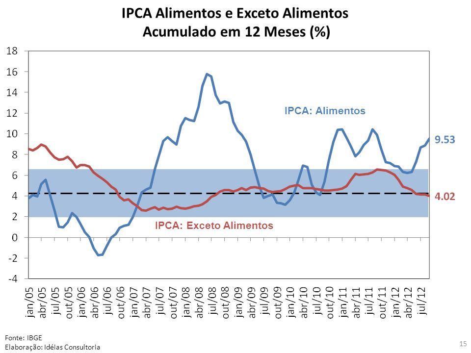 15 IPCA Alimentos e Exceto Alimentos Acumulado em 12 Meses (%) Fonte: IBGE Elaboração: Idéias Consultoria IPCA: Exceto Alimentos IPCA: Alimentos