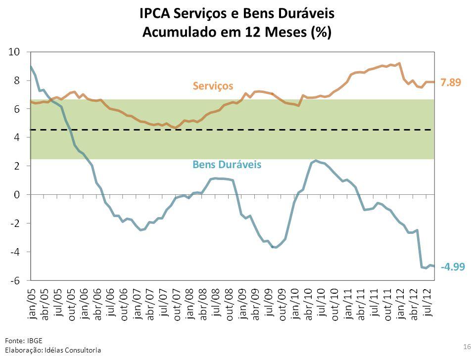 16 IPCA Serviços e Bens Duráveis Acumulado em 12 Meses (%) Fonte: IBGE Elaboração: Idéias Consultoria