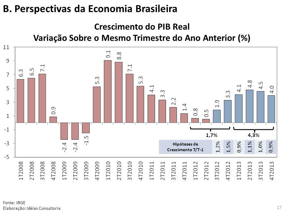 17 Crescimento do PIB Real Variação Sobre o Mesmo Trimestre do Ano Anterior (%) Fonte: IBGE Elaboração: Idéias Consultoria 1,7%4,3% B.