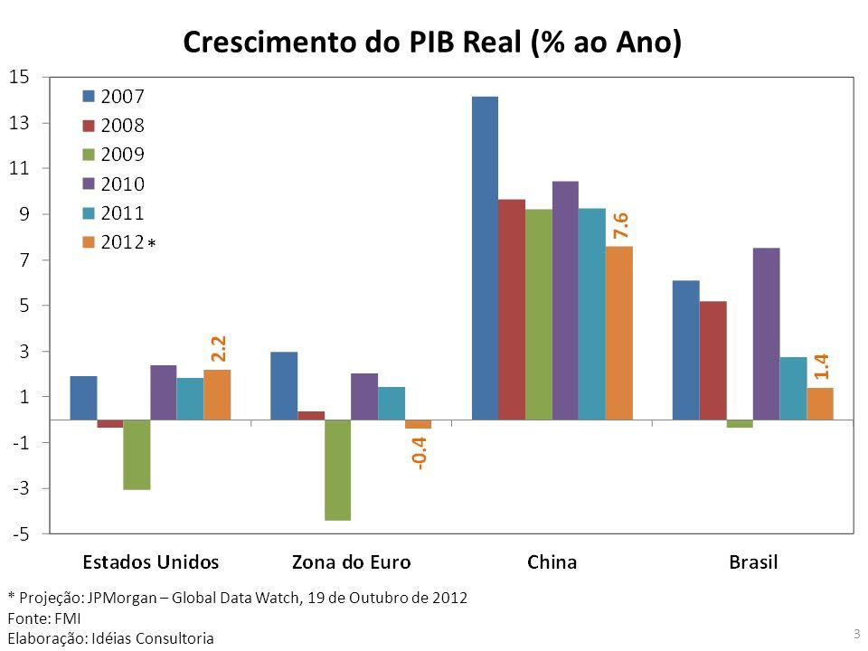 3 * Projeção: JPMorgan – Global Data Watch, 19 de Outubro de 2012 Fonte: FMI Elaboração: Idéias Consultoria Crescimento do PIB Real (% ao Ano) *
