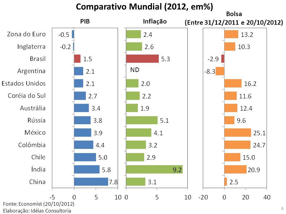6 ND PIBInflação Bolsa (Entre 31/12/2011 e 20/10/2012) Fonte: Economist (20/10/2012) Elaboração: Idéias Consultoria Comparativo Mundial (2012, em%)