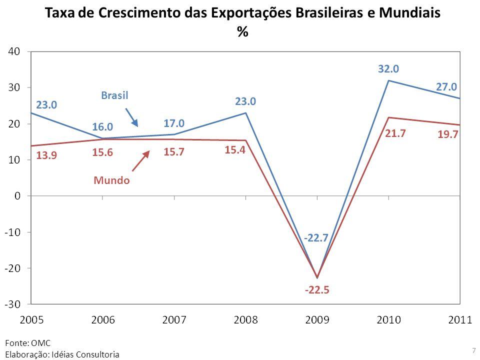 7 Fonte: OMC Elaboração: Idéias Consultoria Taxa de Crescimento das Exportações Brasileiras e Mundiais % Brasil Mundo