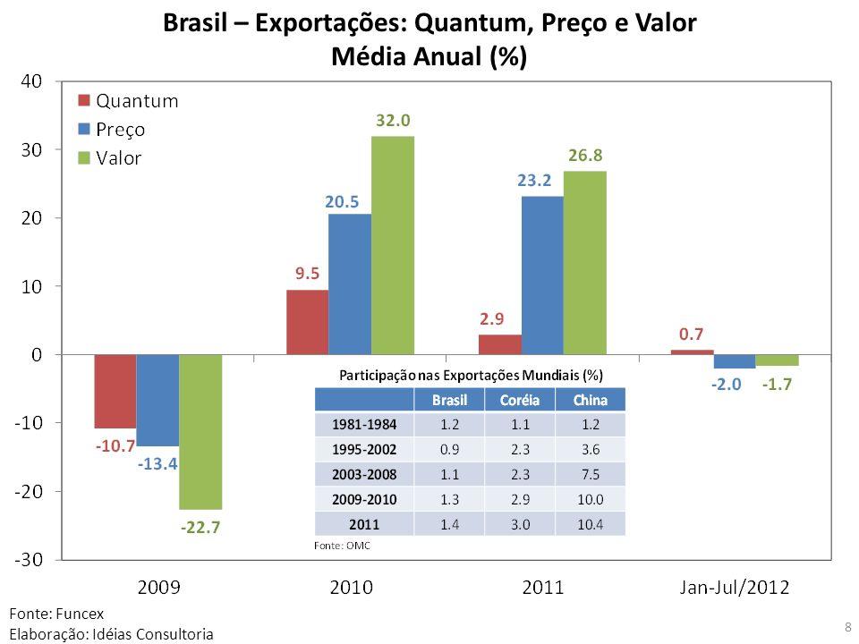 Brasil – Exportações: Quantum, Preço e Valor Média Anual (%) Fonte: Funcex Elaboração: Idéias Consultoria 8
