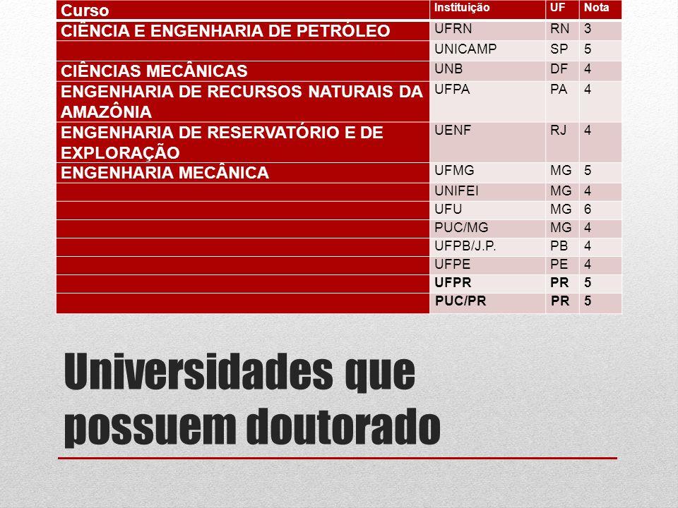 Universidades que possuem doutorado Curso InstituiçãoUFNota CIÊNCIA E ENGENHARIA DE PETRÓLEO UFRNRN3 UNICAMPSP5 CIÊNCIAS MECÂNICAS UNBDF4 ENGENHARIA DE RECURSOS NATURAIS DA AMAZÔNIA UFPAPA4 ENGENHARIA DE RESERVATÓRIO E DE EXPLORAÇÃO UENFRJ4 ENGENHARIA MECÂNICA UFMGMG5 UNIFEIMG4 UFUMG6 PUC/MGMG4 UFPB/J.P.PB4 UFPEPE4 UFPRPR5 PUC/PRPR5