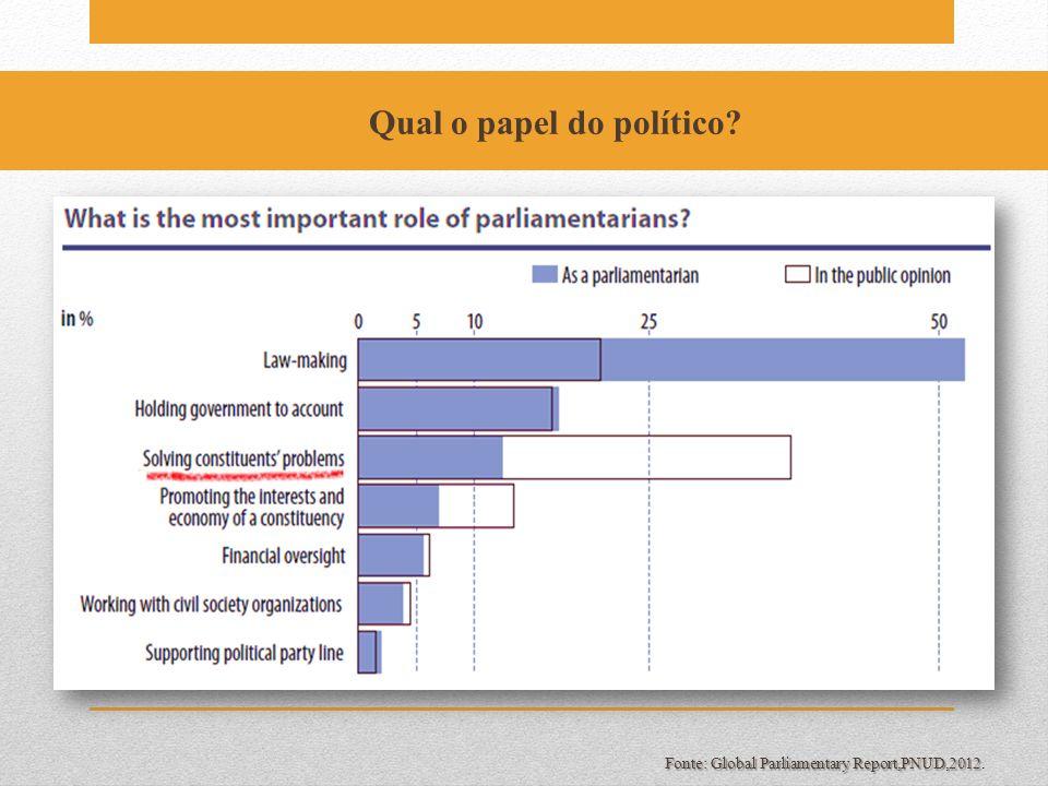 Fonte: Global Parliamentary Report,PNUD,2012 Fonte: Global Parliamentary Report,PNUD,2012. Qual o papel do político?