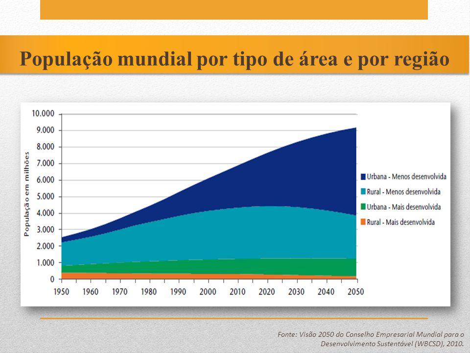 População mundial por tipo de área e por região Fonte: Visão 2050 do Conselho Empresarial Mundial para o Desenvolvimento Sustentável (WBCSD), 2010.