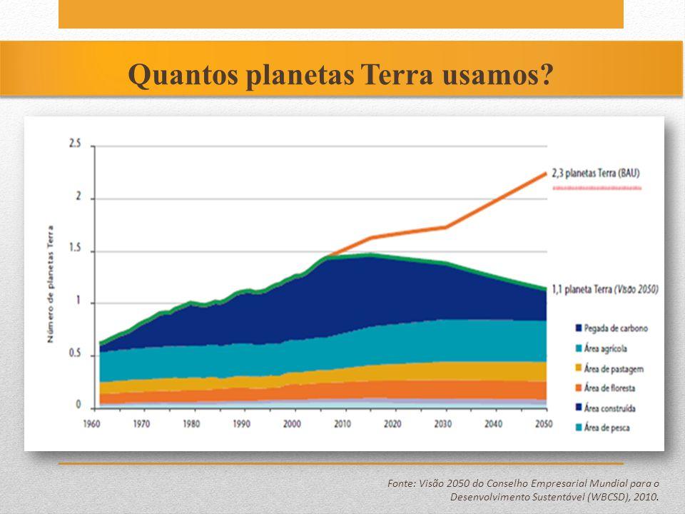 Quantos planetas Terra usamos? Fonte: Visão 2050 do Conselho Empresarial Mundial para o Desenvolvimento Sustentável (WBCSD), 2010.