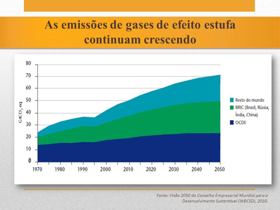 As emissões de gases de efeito estufa continuam crescendo Fonte: Visão 2050 do Conselho Empresarial Mundial para o Desenvolvimento Sustentável (WBCSD)