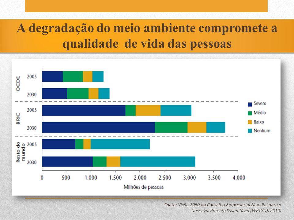 O que é medido pelo PIB e o que não é Fonte: Visão 2050 do Conselho Empresarial Mundial para o Desenvolvimento Sustentável (WBCSD), 2010.
