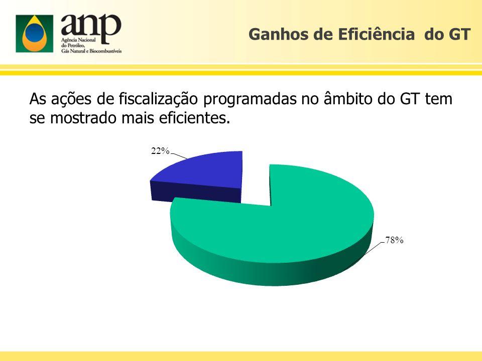 Ganhos de Eficiência do GT As ações de fiscalização programadas no âmbito do GT tem se mostrado mais eficientes.