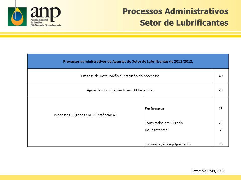 Fonte: SAT/SFI, 2012 Processos Administrativos Setor de Lubrificantes Processos administrativos de Agentes do Setor de Lubrificantes de 2011/2012. Em