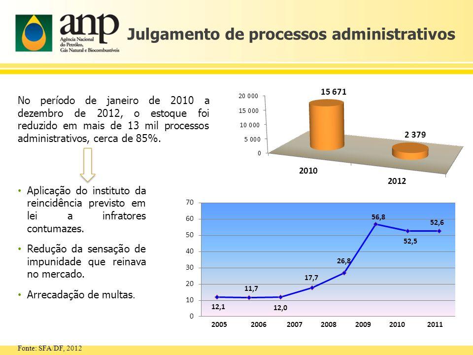 Julgamento de processos administrativos No período de janeiro de 2010 a dezembro de 2012, o estoque foi reduzido em mais de 13 mil processos administr