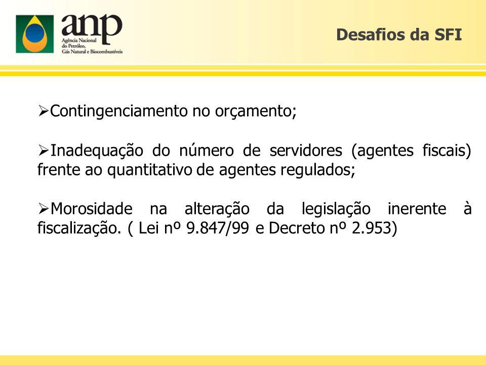 Desafios da SFI Contingenciamento no orçamento; Inadequação do número de servidores (agentes fiscais) frente ao quantitativo de agentes regulados; Mor