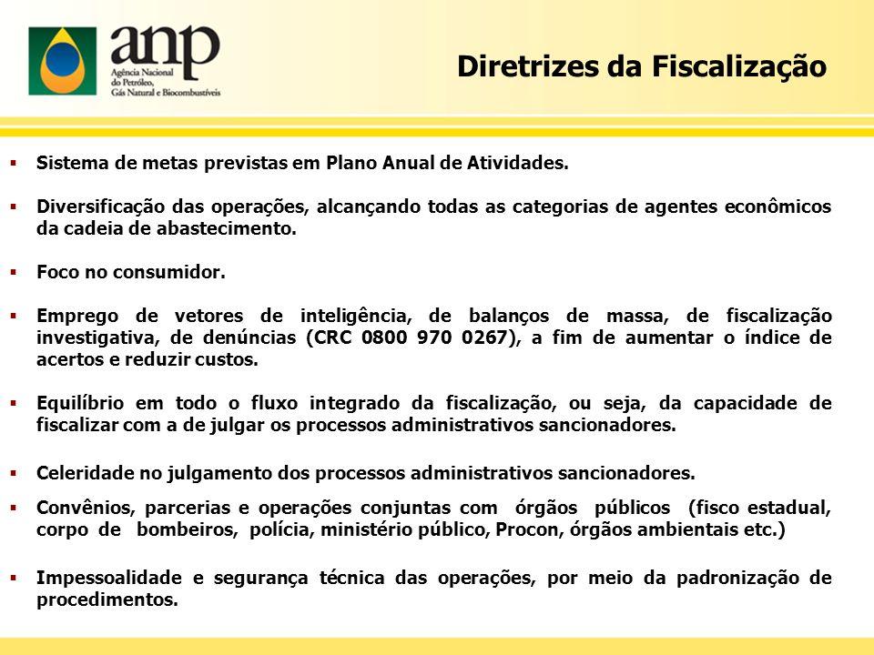 Diretrizes da Fiscalização Sistema de metas previstas em Plano Anual de Atividades. Diversificação das operações, alcançando todas as categorias de ag