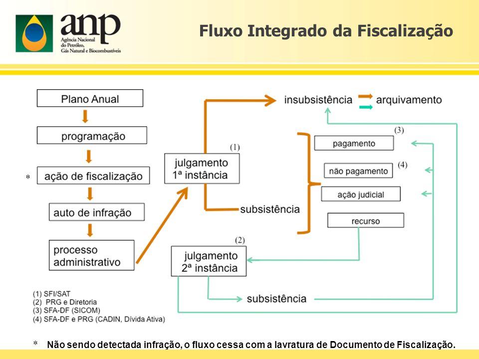 Fluxo Integrado da Fiscalização * * Não sendo detectada infração, o fluxo cessa com a lavratura de Documento de Fiscalização.