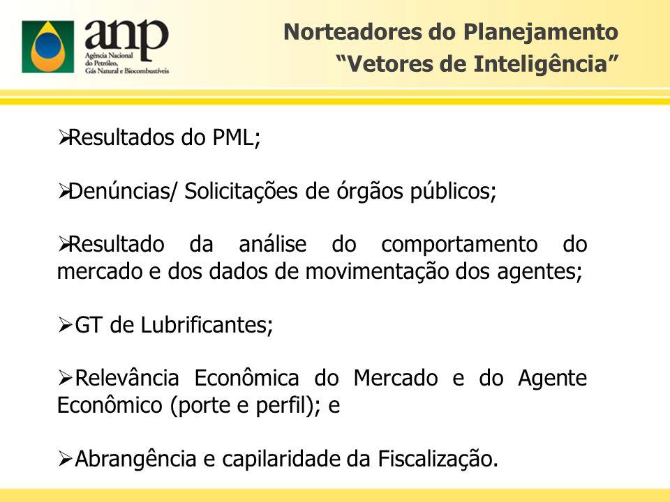 Norteadores do Planejamento Vetores de Inteligência Resultados do PML; Denúncias/ Solicitações de órgãos públicos; Resultado da análise do comportamen