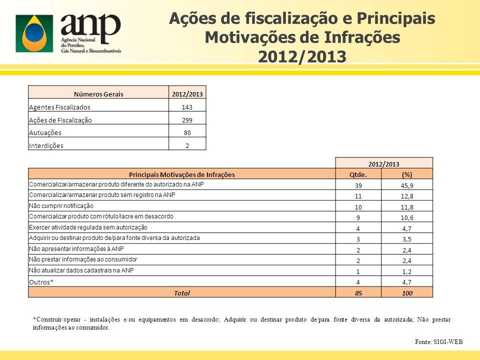 Ações de fiscalização e Principais Motivações de Infrações 2012/2013 *Construir/operar - instalações e/ou equipamentos em desacordo; Adquirir ou desti