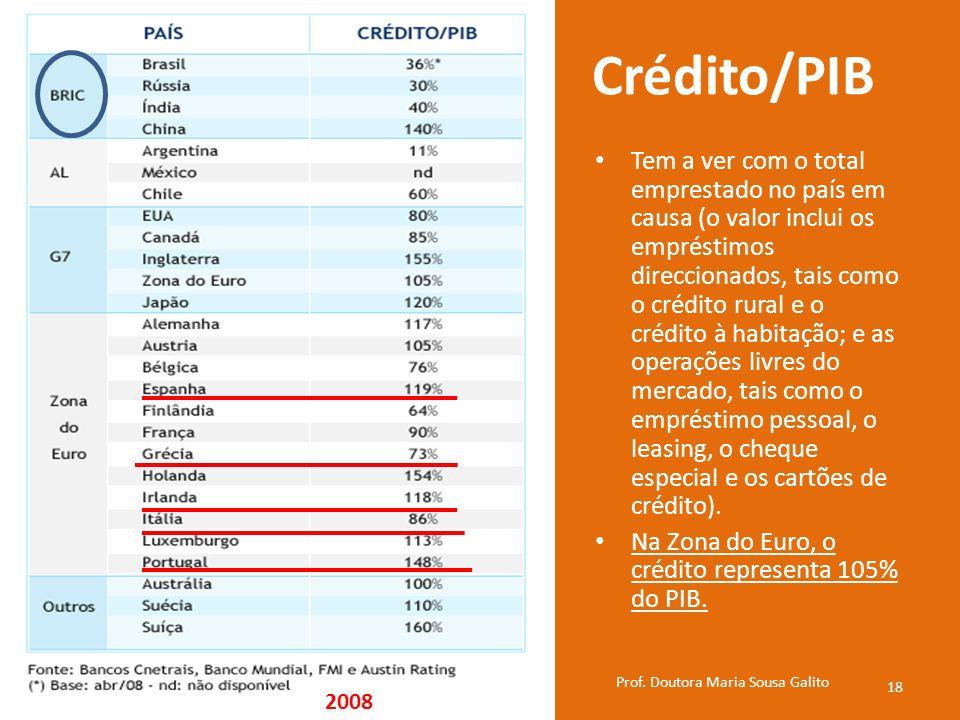 Crédito/PIB Tem a ver com o total emprestado no país em causa (o valor inclui os empréstimos direccionados, tais como o crédito rural e o crédito à ha