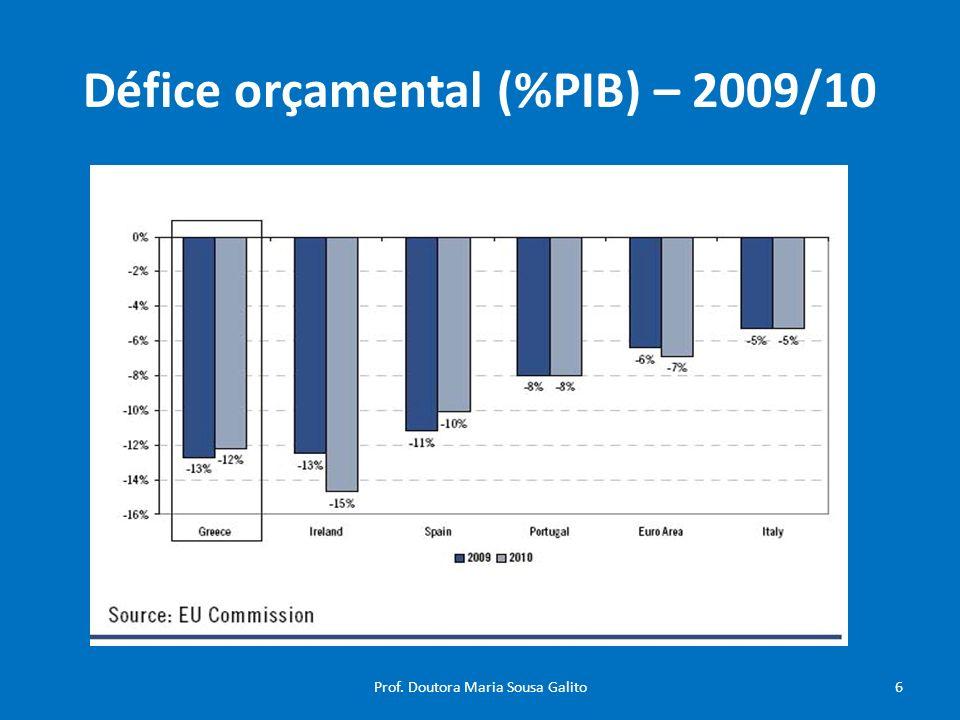 Défice orçamental (%PIB) – 2009/10 6Prof. Doutora Maria Sousa Galito