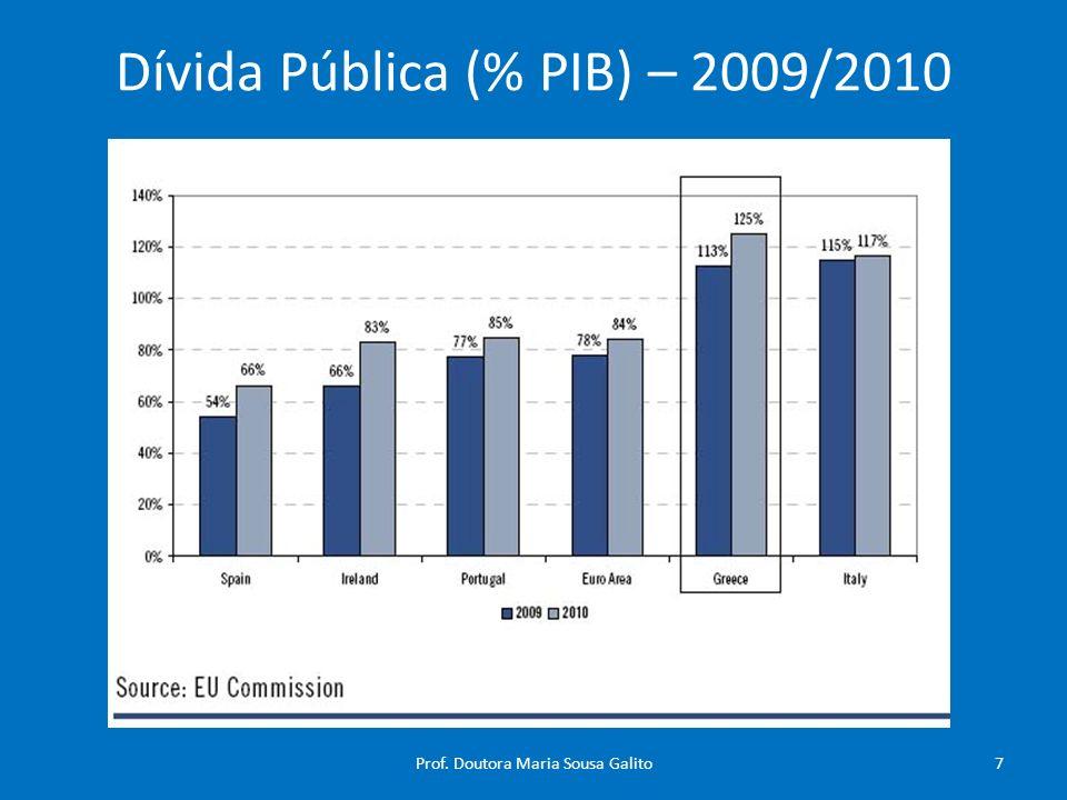 Dívida Pública (% PIB) – 2009/2010 7Prof. Doutora Maria Sousa Galito