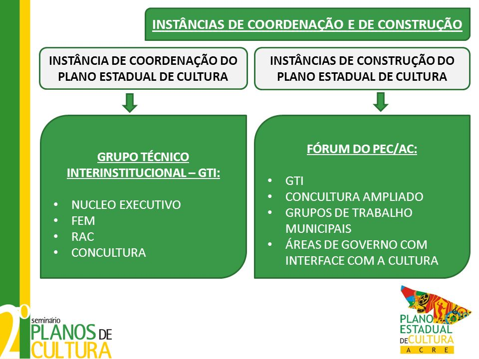 Local: Rio Branco - Data: 28 de maio 2012 Objetivo: Instituição do Fórum do Plano de Cultura do Estado do Acre e início do processo de construção do PEC.
