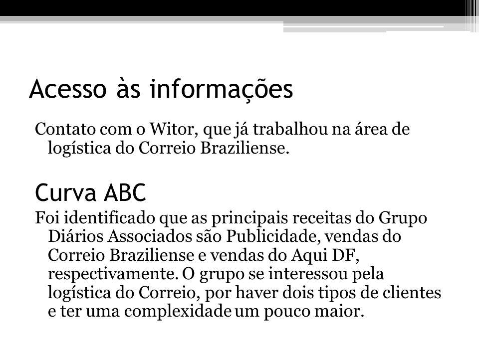 Acesso às informações Contato com o Witor, que já trabalhou na área de logística do Correio Braziliense. Curva ABC Foi identificado que as principais