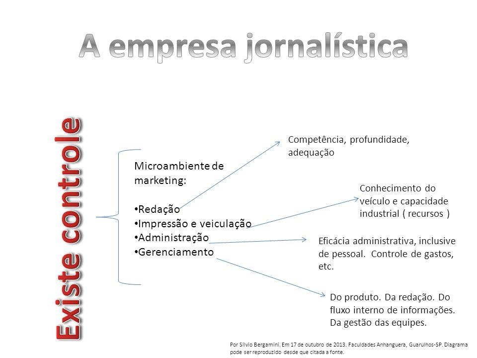 Microambiente de marketing: Redação Impressão e veiculação Administração Gerenciamento Competência, profundidade, adequação Conhecimento do veículo e