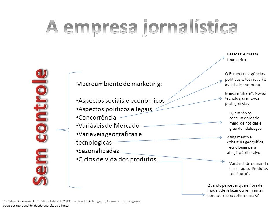 Macroambiente de marketing: Aspectos sociais e econômicos Aspectos políticos e legais Concorrência Variáveis de Mercado Variáveis geográficas e tecnol