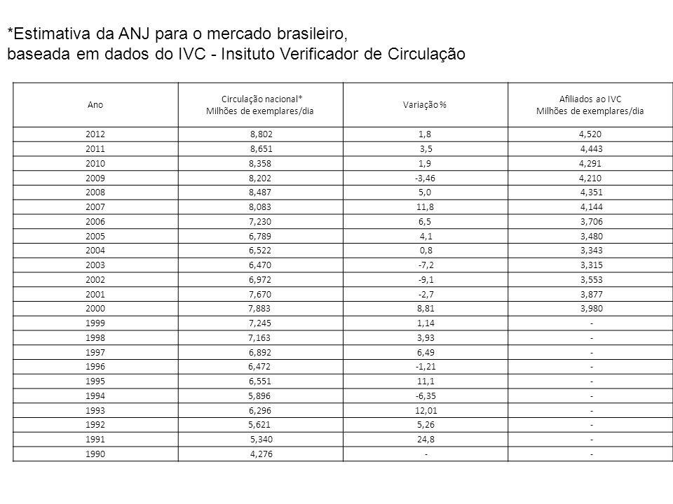 Periodicidade200720082009201020112012 Diário555673682652684727 Semanal-- - - - - Quinzenal-- - - - - Mensal-- - - - - Bissemanal-- - - - - Trissemanal-- - - - - Outros-- - - - - TOTAL3.0793.439 3.466 4.0564.2144.835 Número de Jornais Brasileiros em Circulação Fonte: ANJ, ABRE, ADJORI/SC, ADJORI/RS, ADI/Brasil e Mídia Dados