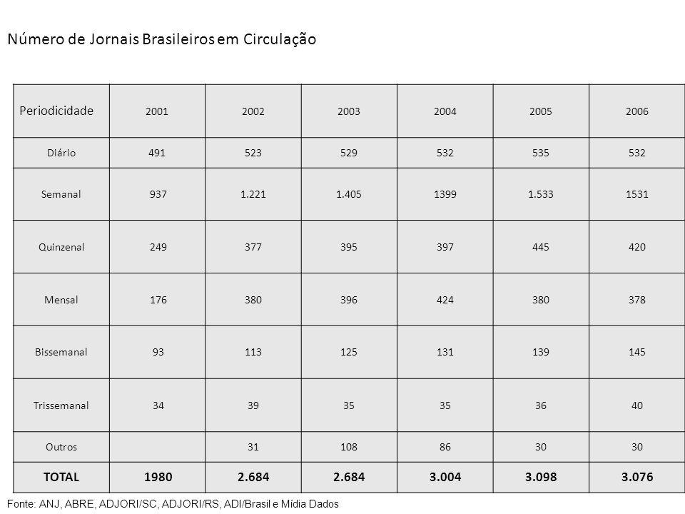 RankTítuloUFMédia da CirculaçãoVariação 2011/2012 01Folha de S.