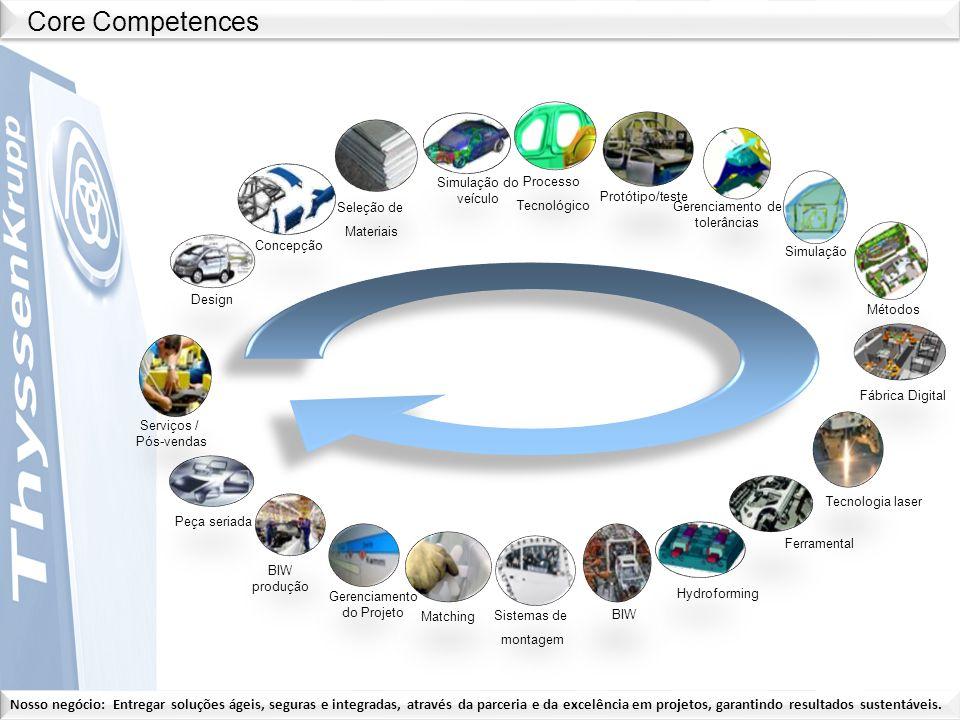 Nosso negócio: Entregar soluções ágeis, seguras e integradas, através da parceria e da excelência em projetos, garantindo resultados sustentáveis. Peç