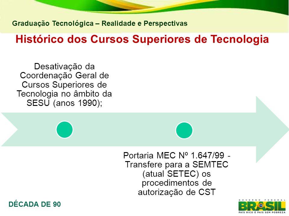 Graduação Tecnológica – Realidade e Perspectivas Histórico dos Cursos Superiores de Tecnologia DÉCADA DE 90 Desativação da Coordenação Geral de Cursos