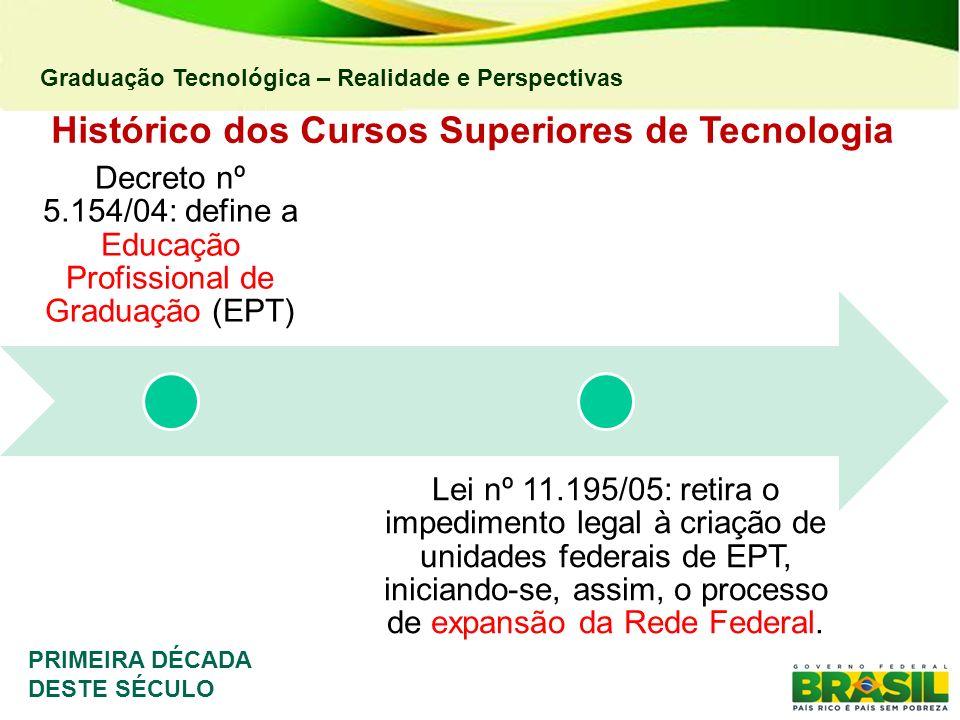 Graduação Tecnológica – Realidade e Perspectivas Histórico dos Cursos Superiores de Tecnologia Decreto nº 5.154/04: define a Educação Profissional de