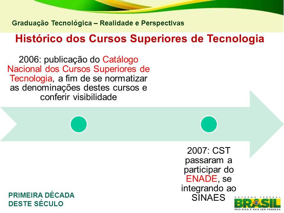 Graduação Tecnológica – Realidade e Perspectivas Histórico dos Cursos Superiores de Tecnologia 2006: publicação do Catálogo Nacional dos Cursos Superi