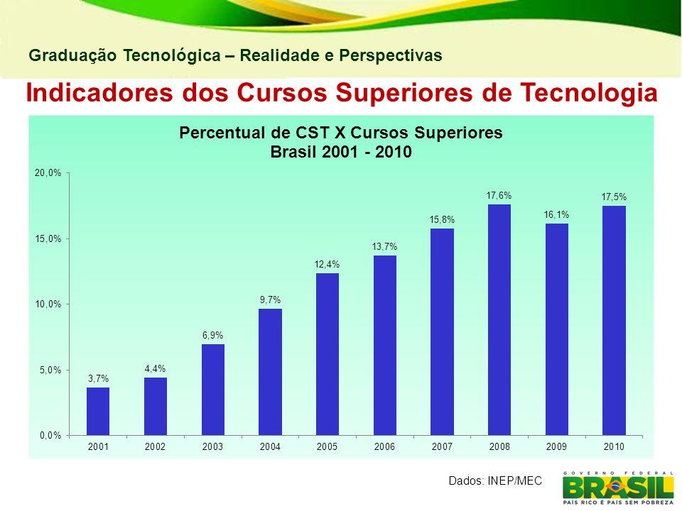 Graduação Tecnológica – Realidade e Perspectivas Indicadores dos Cursos Superiores de Tecnologia Dados: INEP/MEC