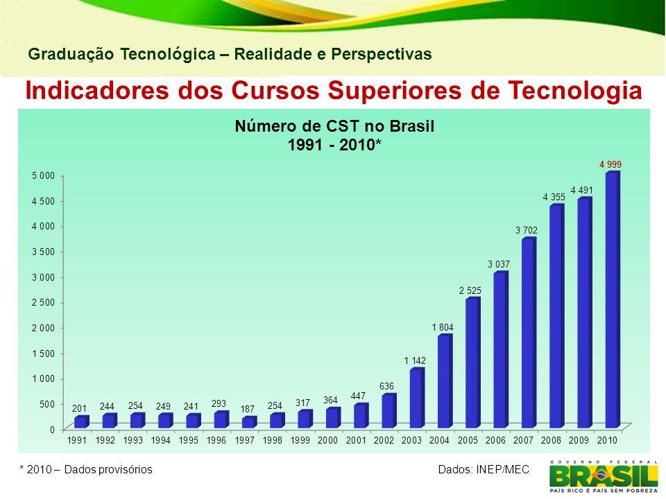 Graduação Tecnológica – Realidade e Perspectivas Indicadores dos Cursos Superiores de Tecnologia * 2010 – Dados provisóriosDados: INEP/MEC