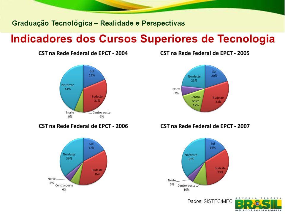Graduação Tecnológica – Realidade e Perspectivas Indicadores dos Cursos Superiores de Tecnologia Dados: SISTEC/MEC