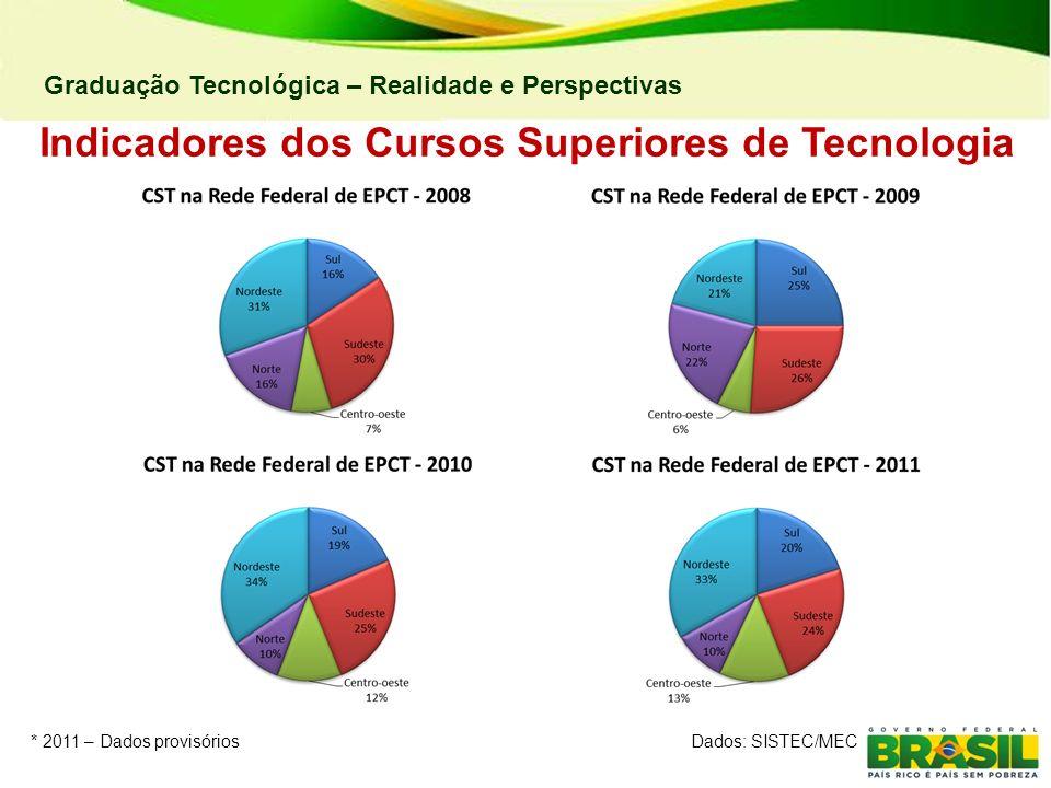 Graduação Tecnológica – Realidade e Perspectivas Indicadores dos Cursos Superiores de Tecnologia * 2011 – Dados provisóriosDados: SISTEC/MEC