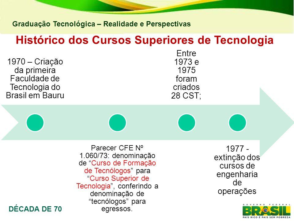 Graduação Tecnológica – Realidade e Perspectivas Histórico dos Cursos Superiores de Tecnologia DÉCADA DE 70 1970 – Criação da primeira Faculdade de Te