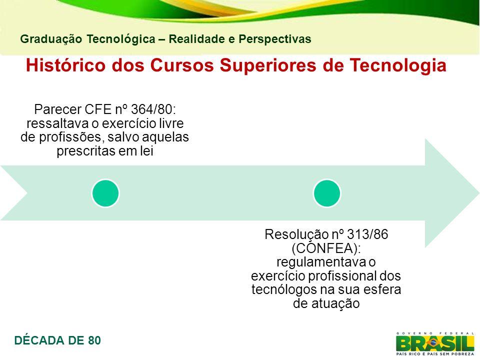 Graduação Tecnológica – Realidade e Perspectivas Histórico dos Cursos Superiores de Tecnologia DÉCADA DE 80 Parecer CFE nº 364/80: ressaltava o exercí