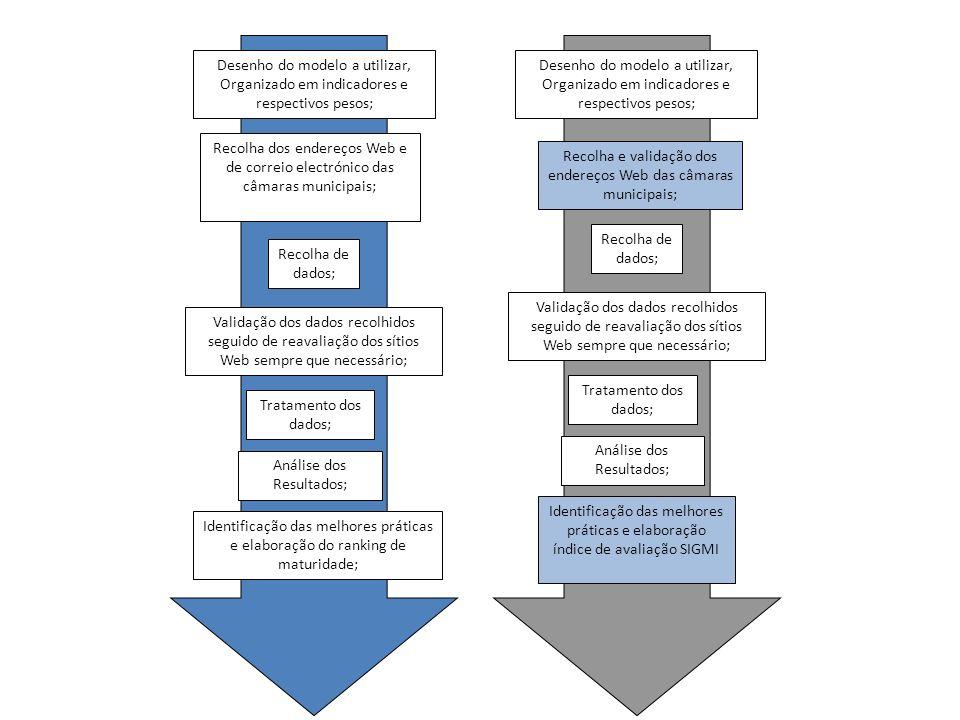 Desenho do modelo a utilizar, Organizado em indicadores e respectivos pesos; Recolha dos endereços Web e de correio electrónico das câmaras municipais; Recolha de dados; Validação dos dados recolhidos seguido de reavaliação dos sítios Web sempre que necessário; Tratamento dos dados; Análise dos Resultados; Identificação das melhores práticas e elaboração do ranking de maturidade; Desenho do modelo a utilizar, Organizado em indicadores e respectivos pesos; Recolha de dados; Validação dos dados recolhidos seguido de reavaliação dos sítios Web sempre que necessário; Tratamento dos dados; Análise dos Resultados; Recolha e validação dos endereços Web das câmaras municipais; Identificação das melhores práticas e elaboração índice de avaliação SIGMI