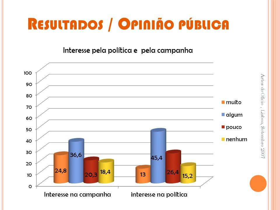 R ESULTADOS / O PINIÃO PÚBLICA Artes do Ofício, Lisboa, Setembro 2007 Interesse pela política e pela campanha