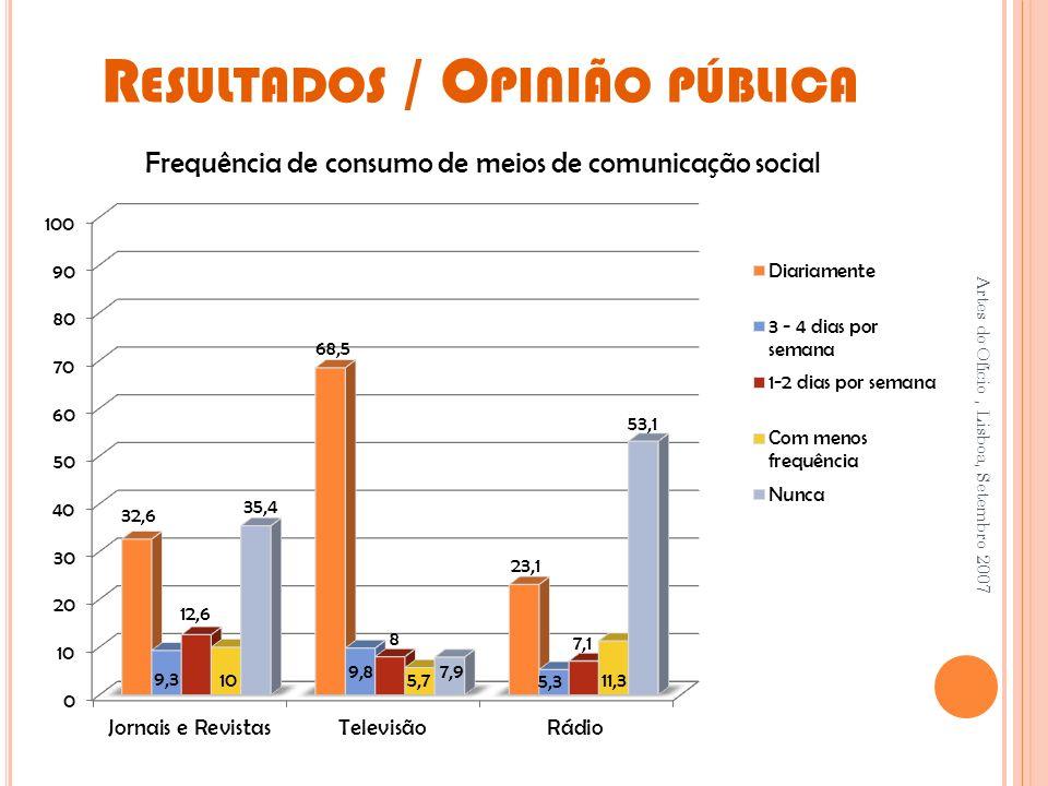 R ESULTADOS / O PINIÃO PÚBLICA Artes do Ofício, Lisboa, Setembro 2007 Frequência de consumo de meios de comunicação social