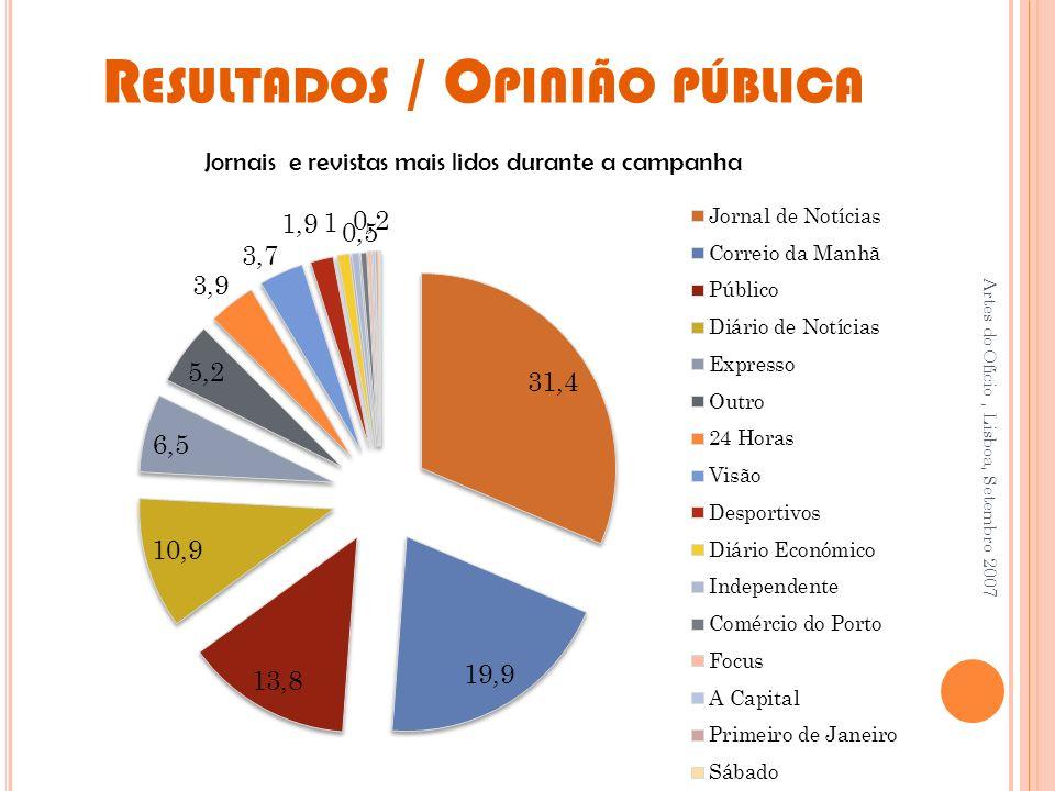 R ESULTADOS / O PINIÃO PÚBLICA Artes do Ofício, Lisboa, Setembro 2007 Jornais e revistas mais lidos durante a campanha