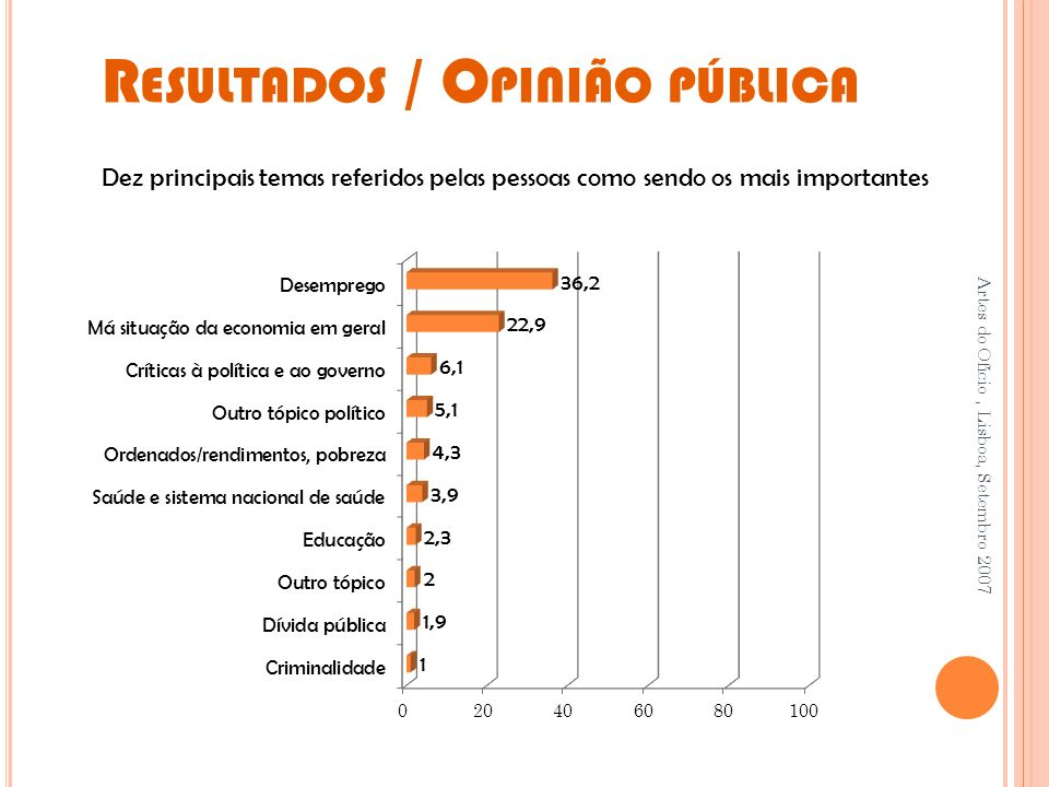R ESULTADOS / O PINIÃO PÚBLICA Artes do Ofício, Lisboa, Setembro 2007 Dez principais temas referidos pelas pessoas como sendo os mais importantes