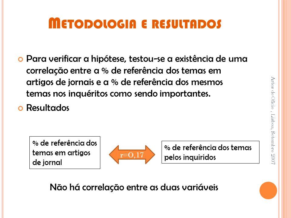 M ETODOLOGIA E RESULTADOS Para verificar a hipótese, testou-se a existência de uma correlação entre a % de referência dos temas em artigos de jornais e a % de referência dos mesmos temas nos inquéritos como sendo importantes.