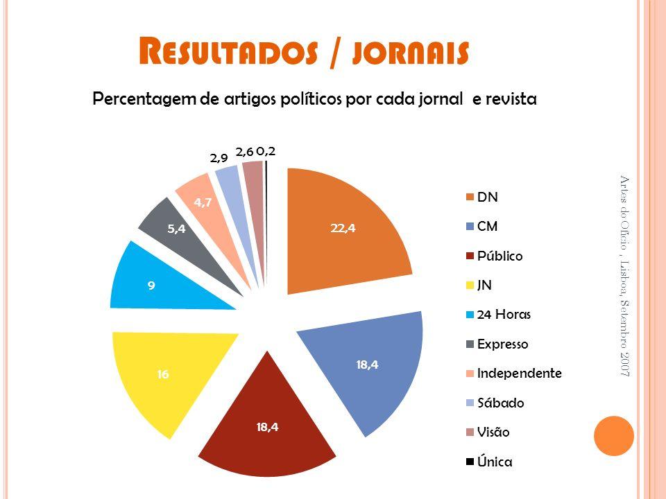 R ESULTADOS / JORNAIS Artes do Ofício, Lisboa, Setembro 2007 Percentagem de artigos políticos por cada jornal e revista